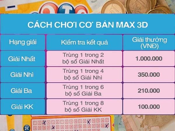 Cơ cấu giải thưởng max 3d được quy định như thế nào?